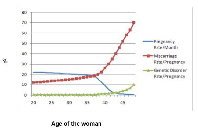 Fertility and Ovarian Age