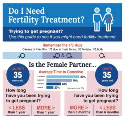 TRM_infographic_need_fertility_treatment
