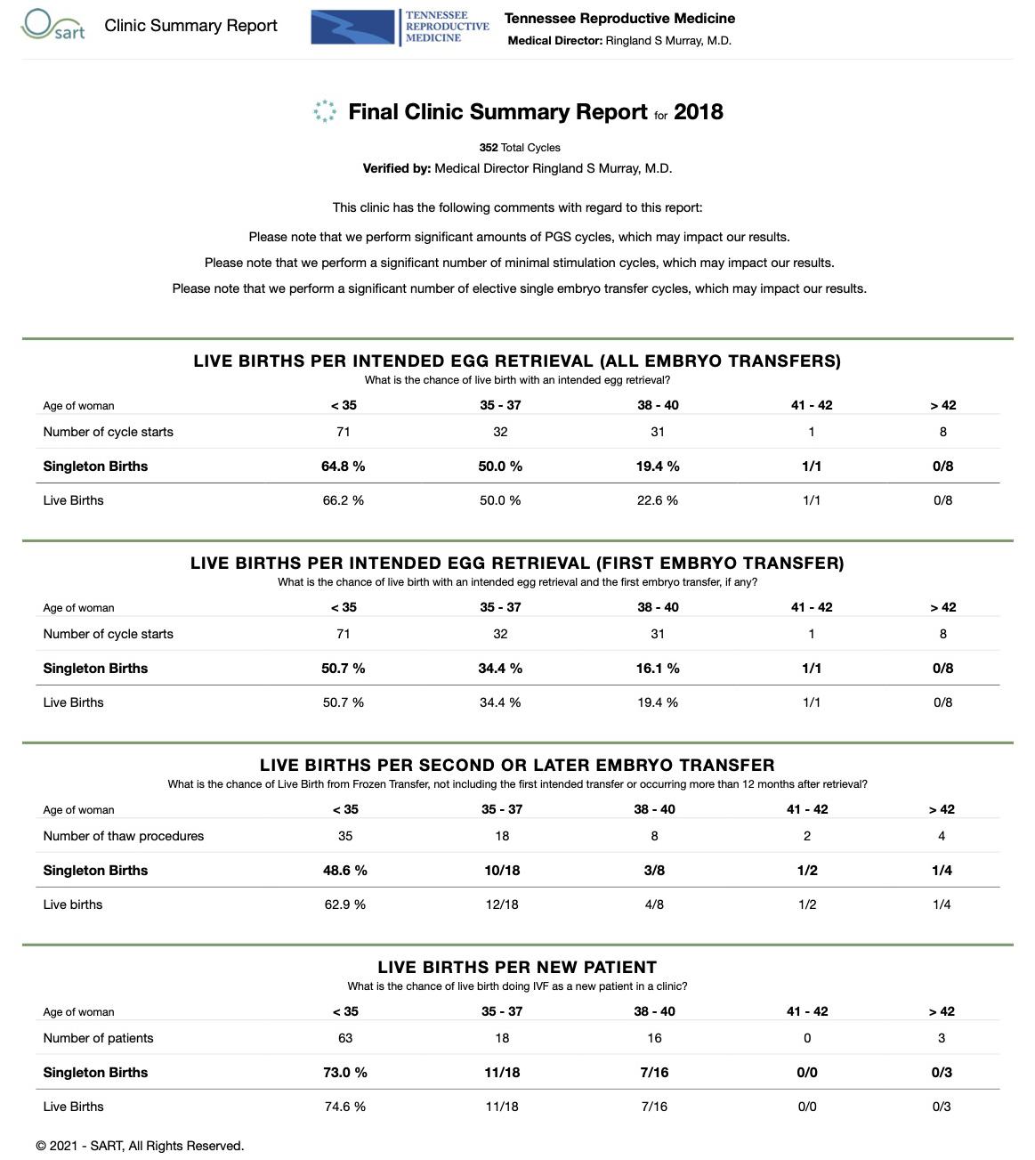 IVF success rates | 2018 SART data | TN reproductive medicine